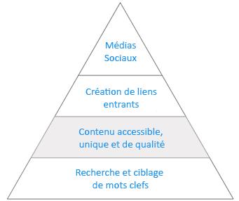 pyramide-seo-2-3-5c6b8