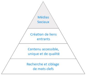 pyramide-seo-4-2-6b0f3